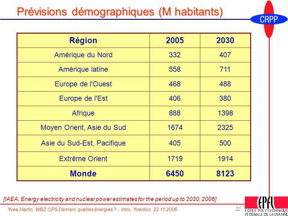 Prévisions démographiques (M habitants)