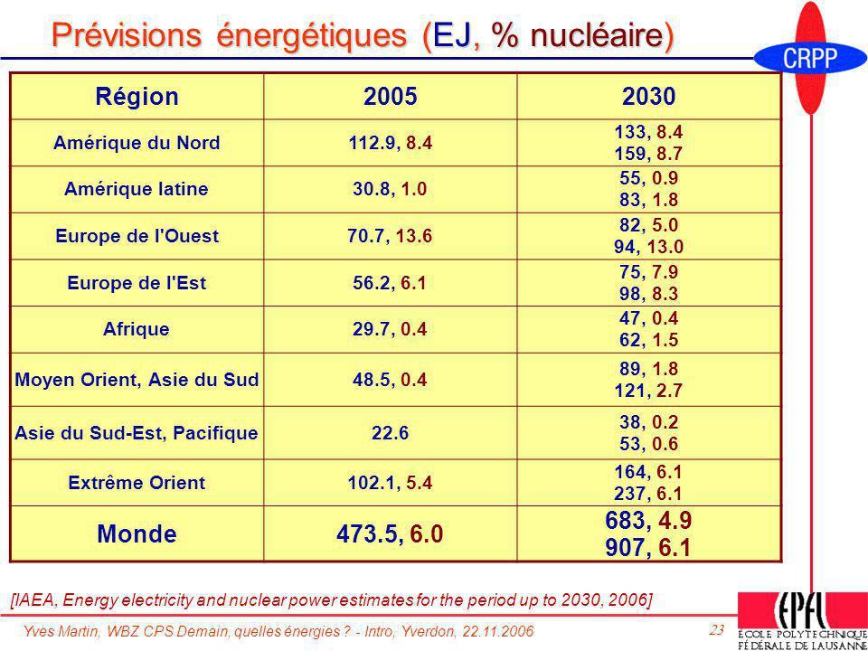 Prévisions énergétiques (EJ, % nucléaire)