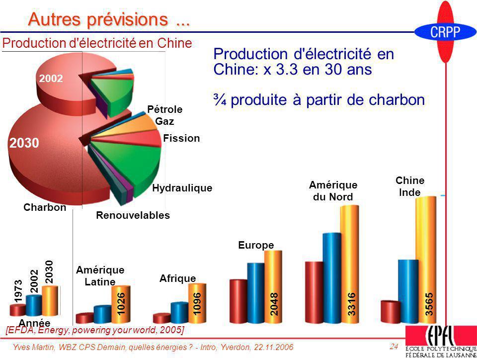 Autres prévisions ... Production d électricité en Chine. Production d électricité en Chine: x 3.3 en 30 ans.