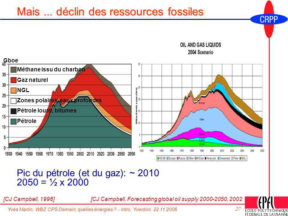 Mais ... déclin des ressources fossiles