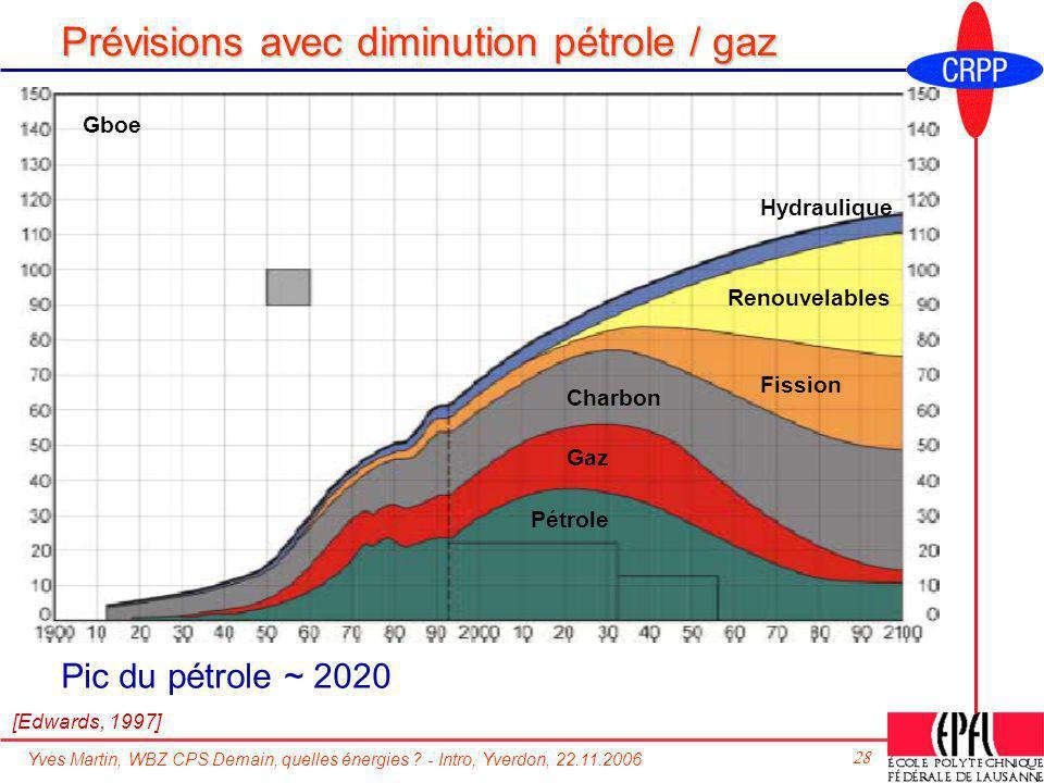 Prévisions avec diminution pétrole / gaz