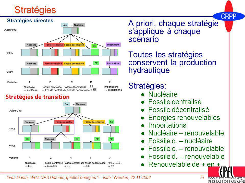 Stratégies A priori, chaque stratégie s applique à chaque scénario