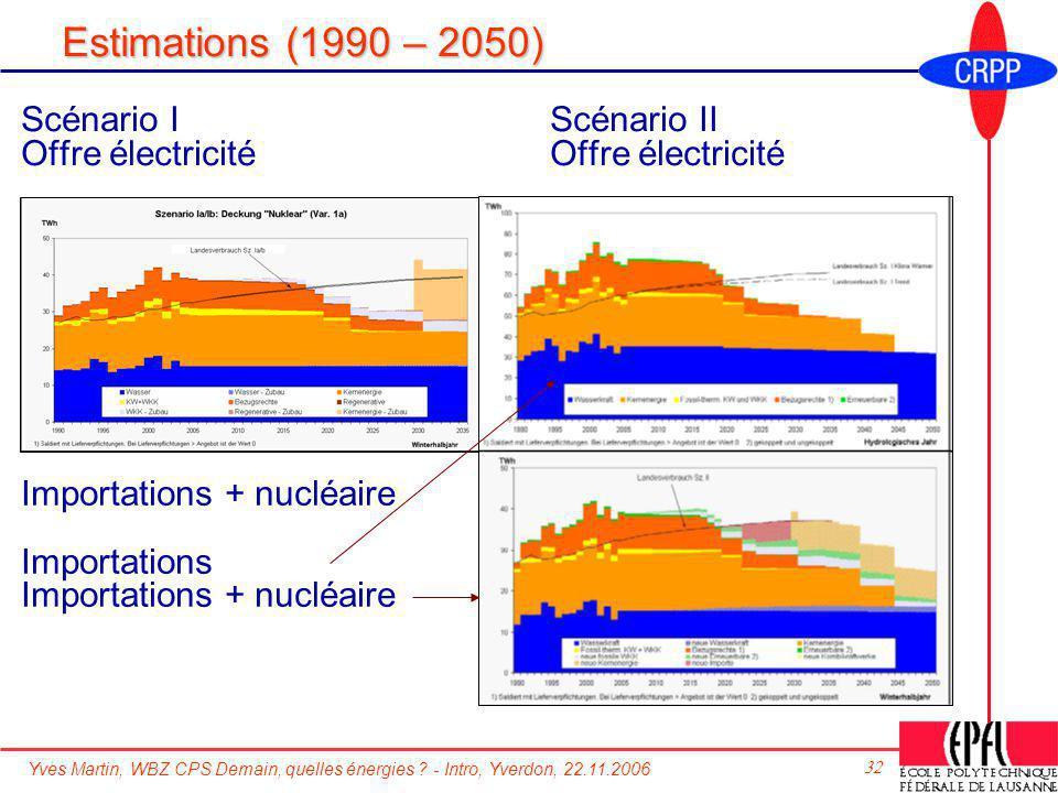 Estimations (1990 – 2050) Scénario I Scénario II