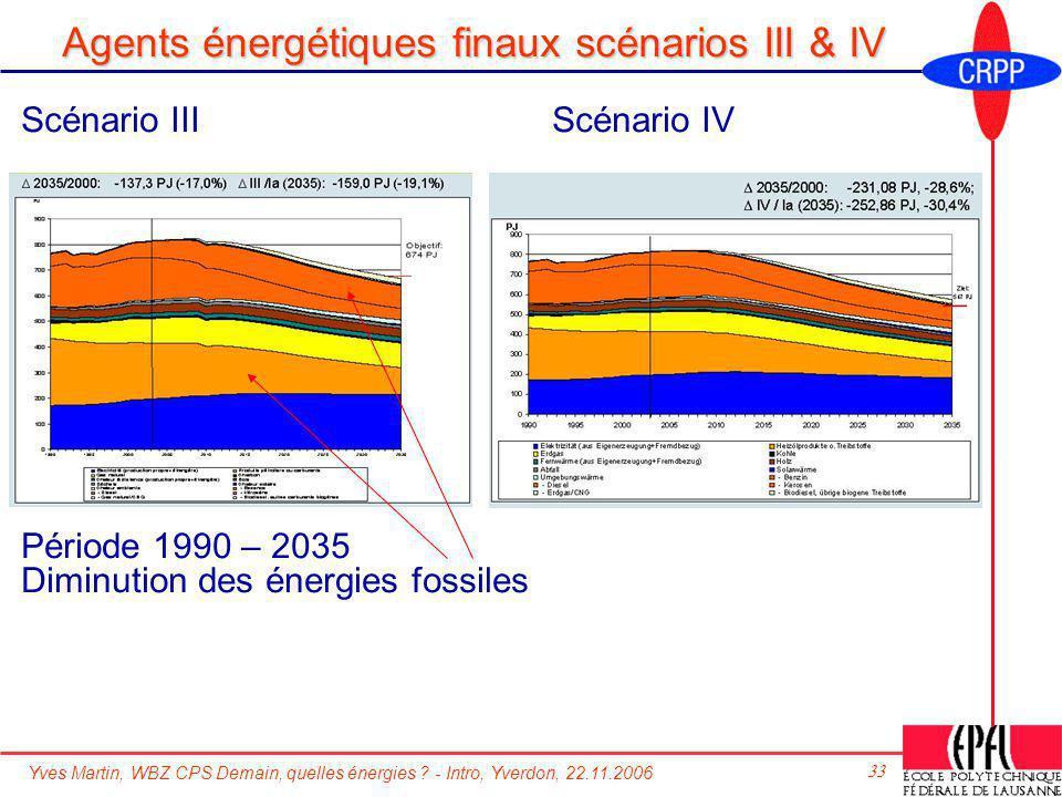 Agents énergétiques finaux scénarios III & IV