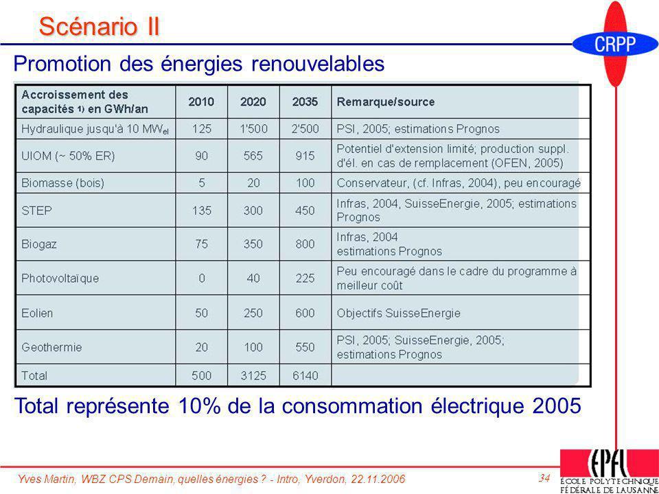 Scénario II Promotion des énergies renouvelables