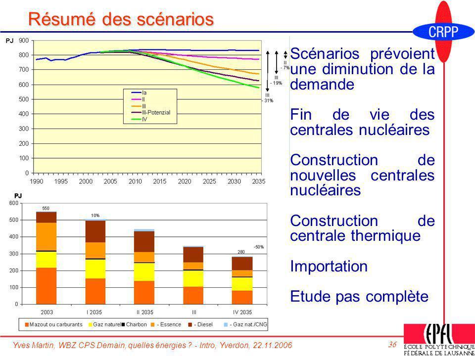 Résumé des scénarios Scénarios prévoient une diminution de la demande