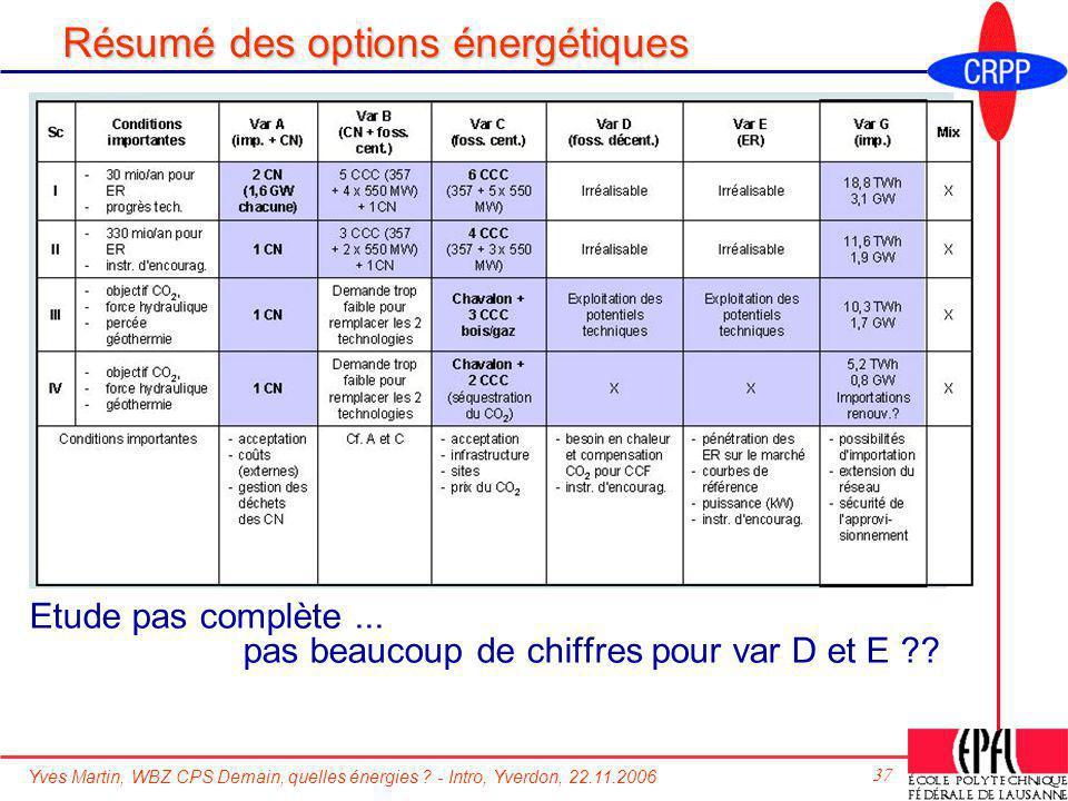 Résumé des options énergétiques