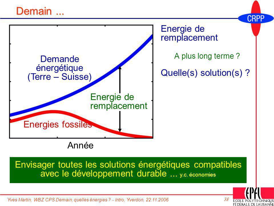 Demain ... Energie de remplacement Quelle(s) solution(s) Demande