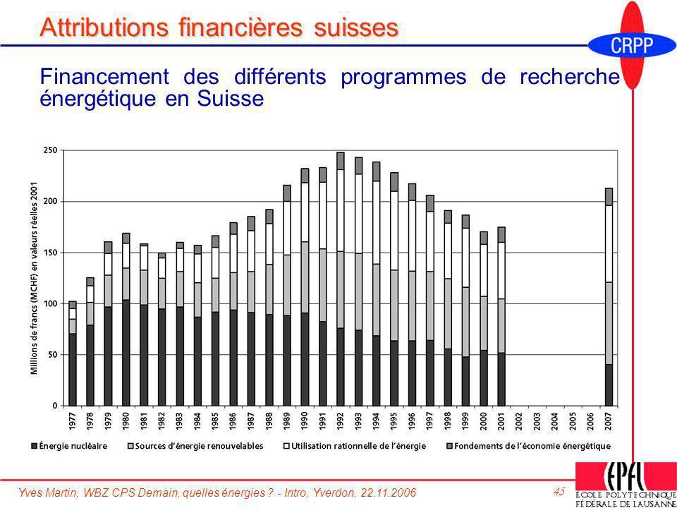 Attributions financières suisses