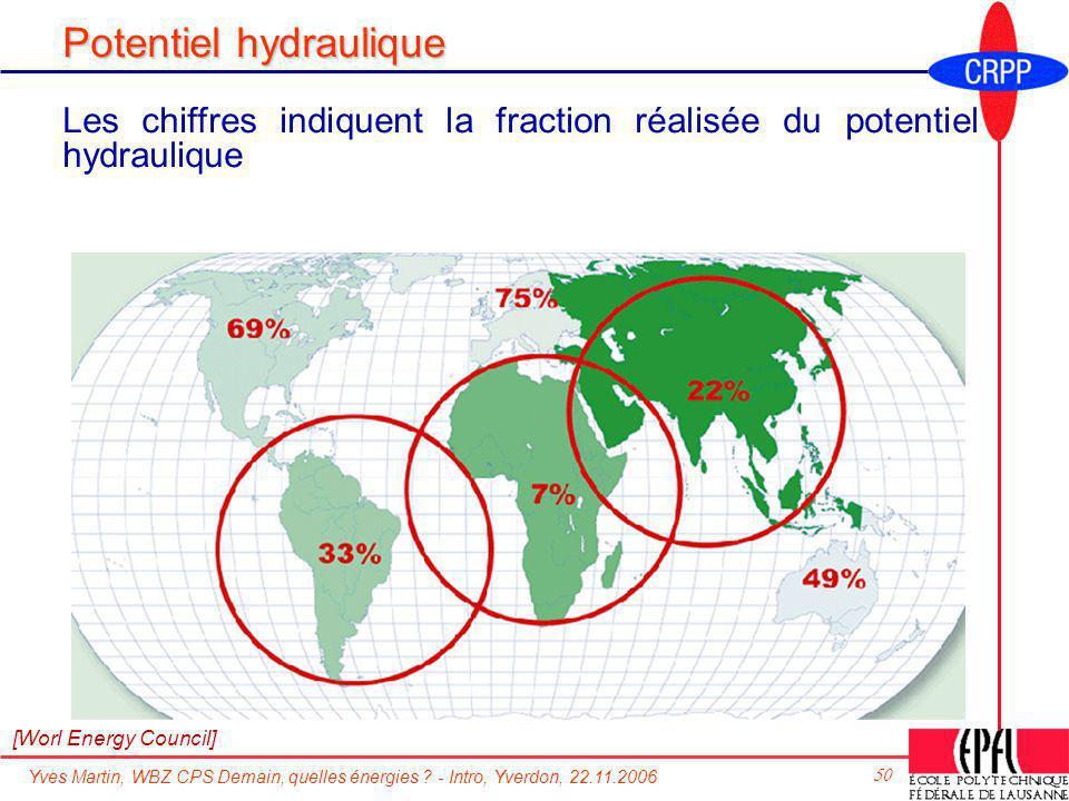 Potentiel hydraulique