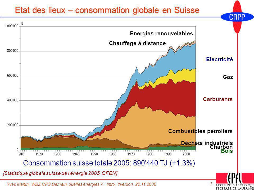 Etat des lieux – consommation globale en Suisse