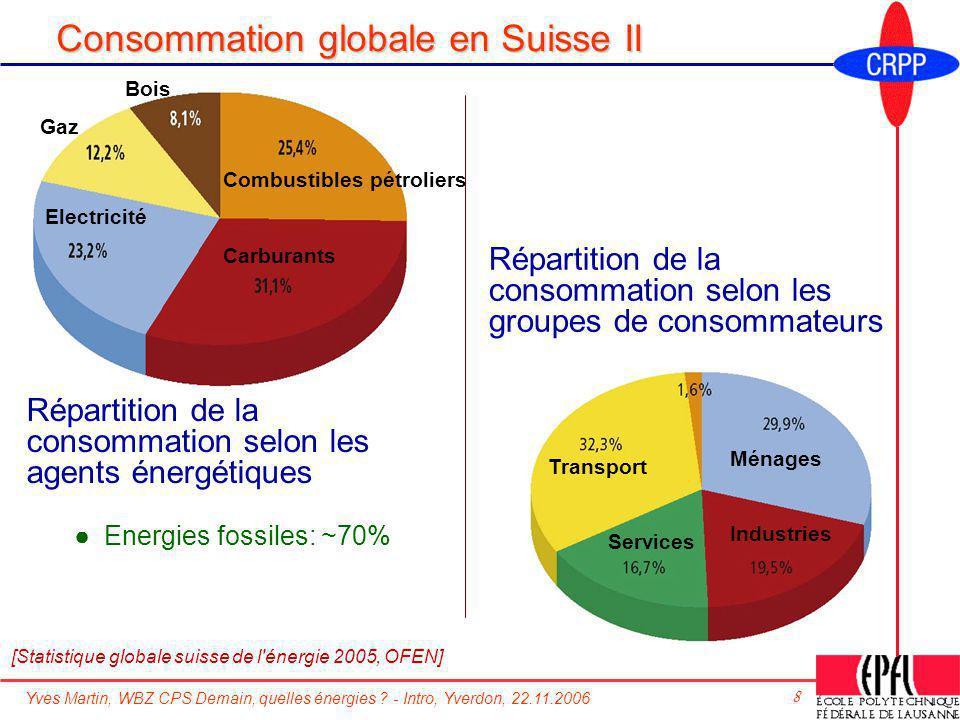Consommation globale en Suisse II