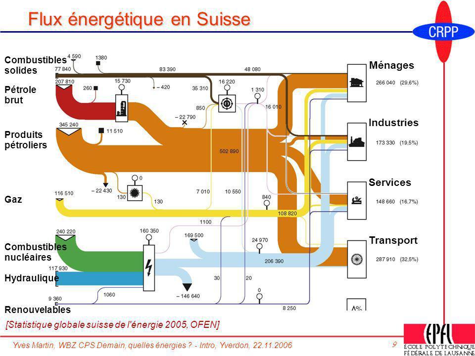 Flux énergétique en Suisse