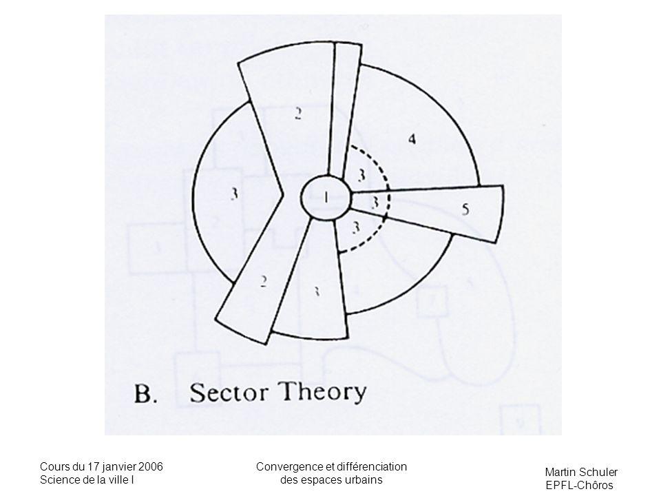 Convergence et différenciation