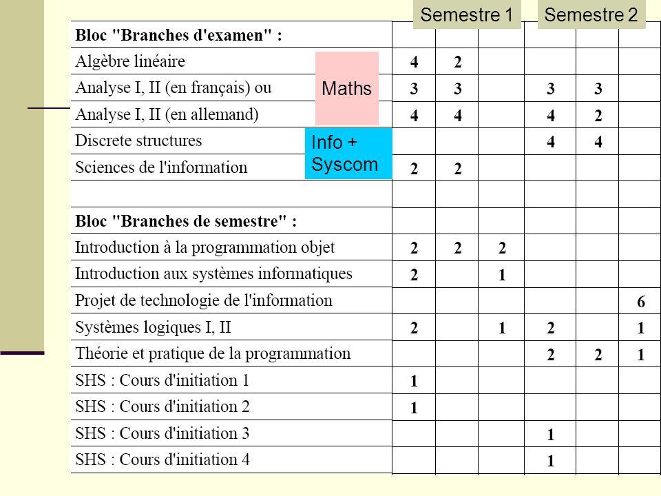 Semestre 1 Semestre 2 Maths Info + Syscom