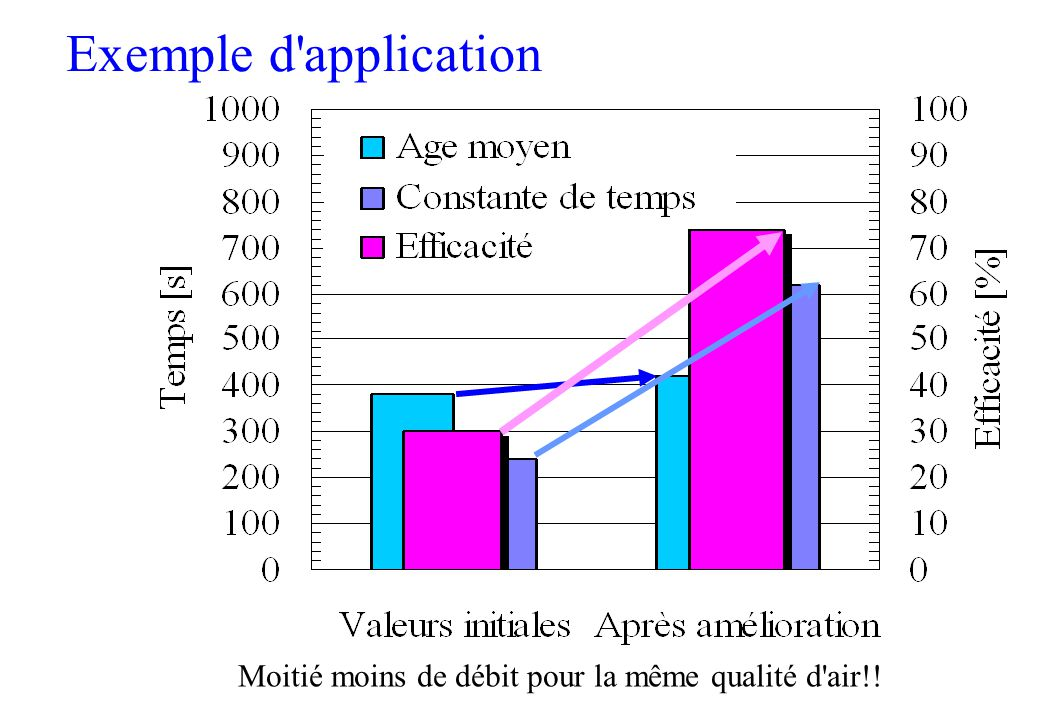 Exemple d application