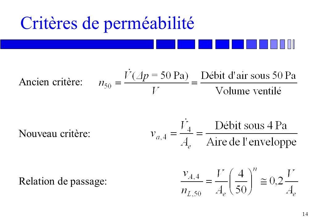 Critères de perméabilité