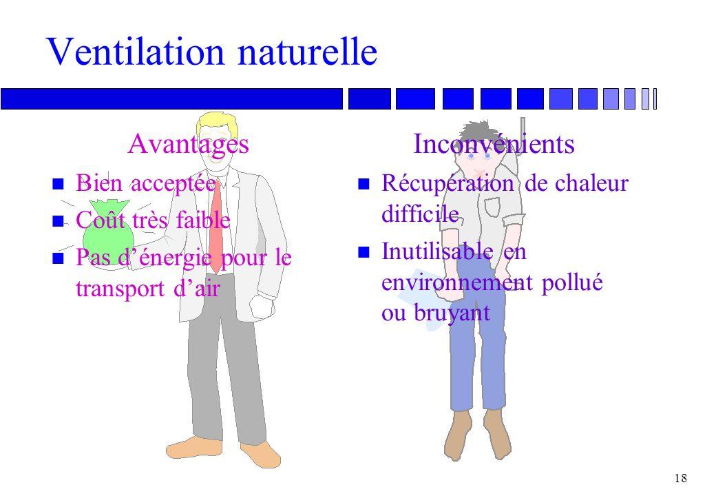 Ventilation naturelle