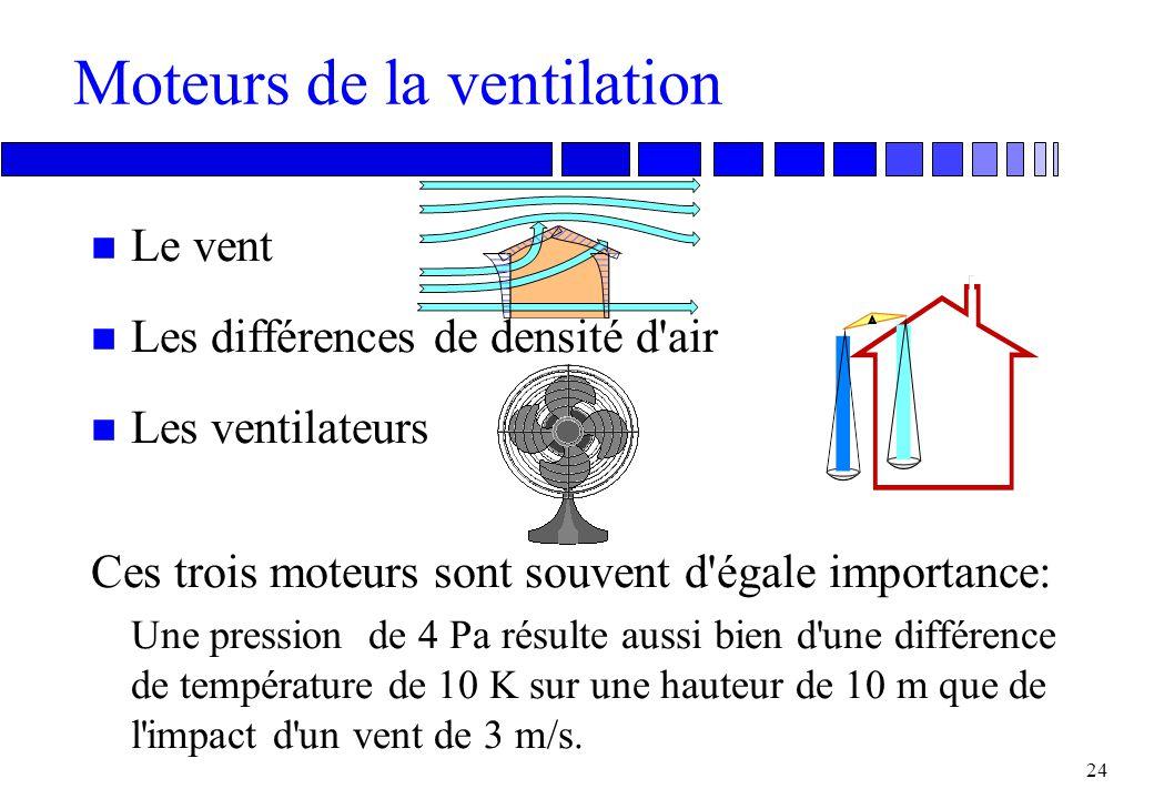 Moteurs de la ventilation