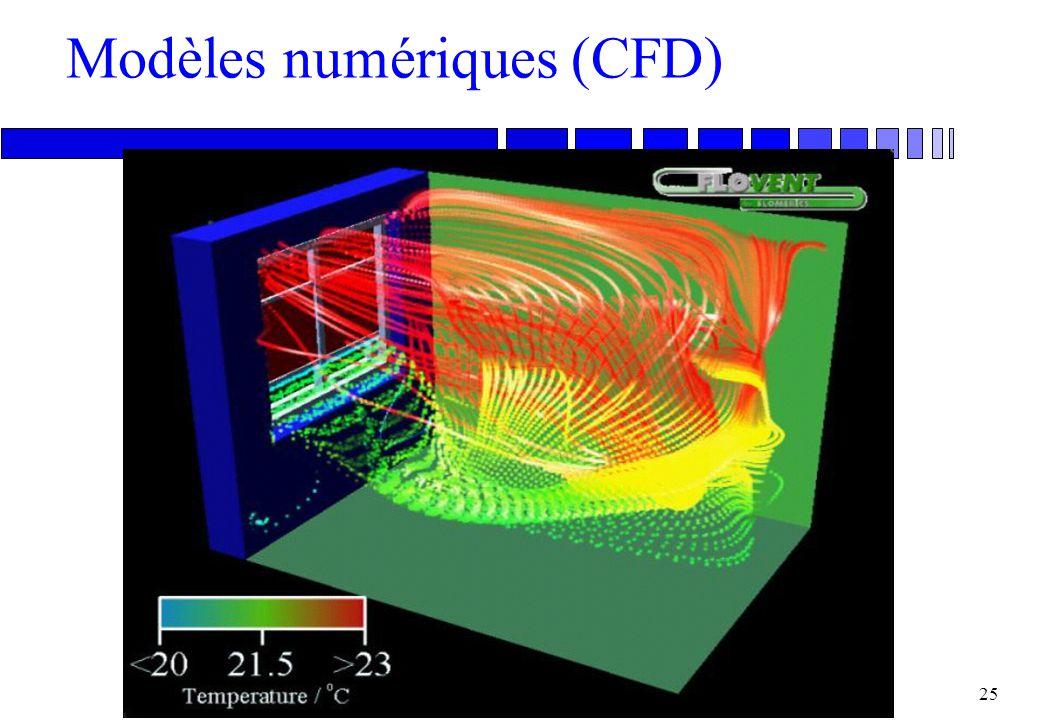 Modèles numériques (CFD)