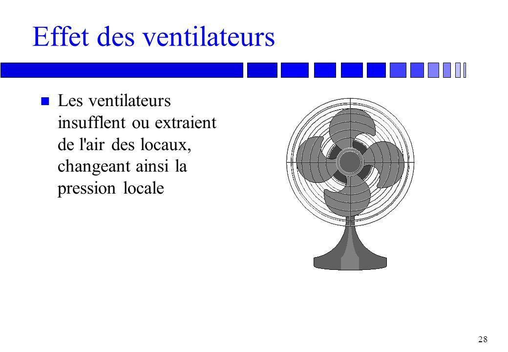 Effet des ventilateurs