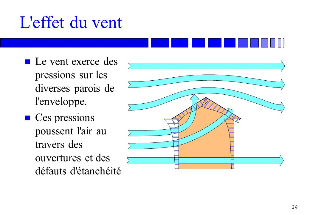 L effet du vent Le vent exerce des pressions sur les diverses parois de l enveloppe.