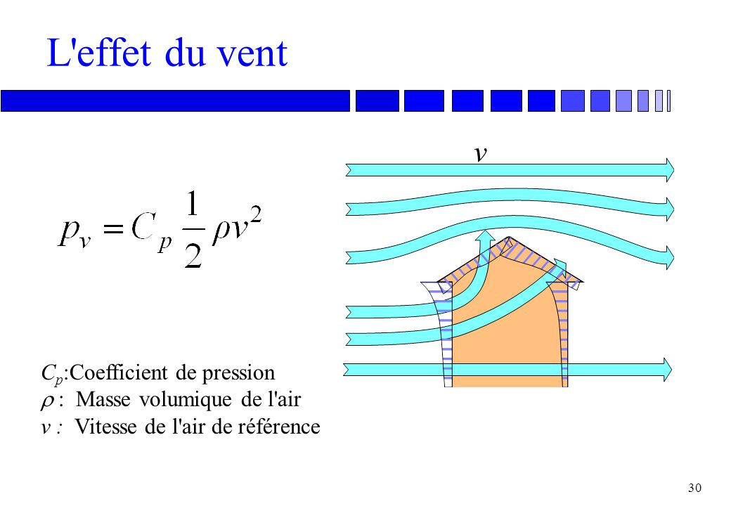 L effet du vent v Cp:Coefficient de pression