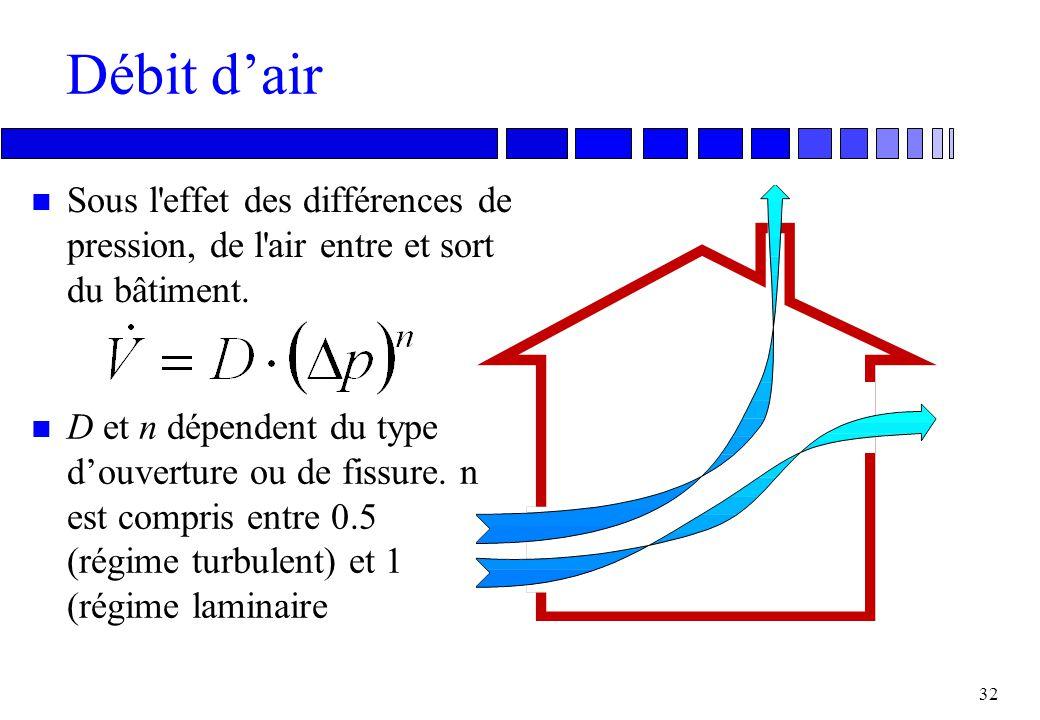 Débit d'air Sous l effet des différences de pression, de l air entre et sort du bâtiment.