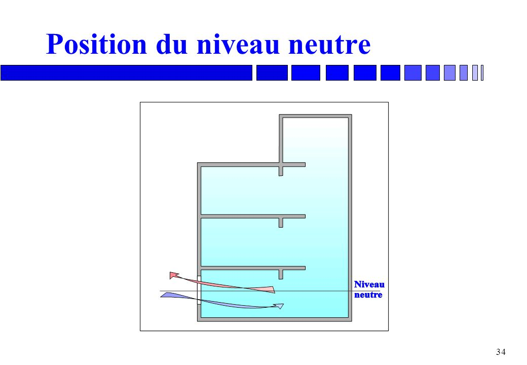 Position du niveau neutre
