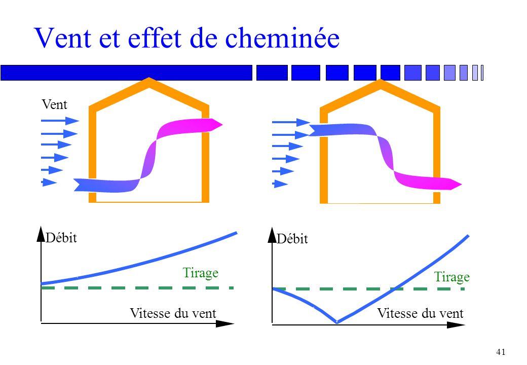 Vent et effet de cheminée