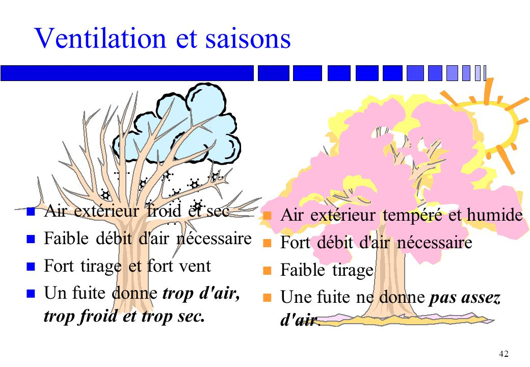 Ventilation et saisons