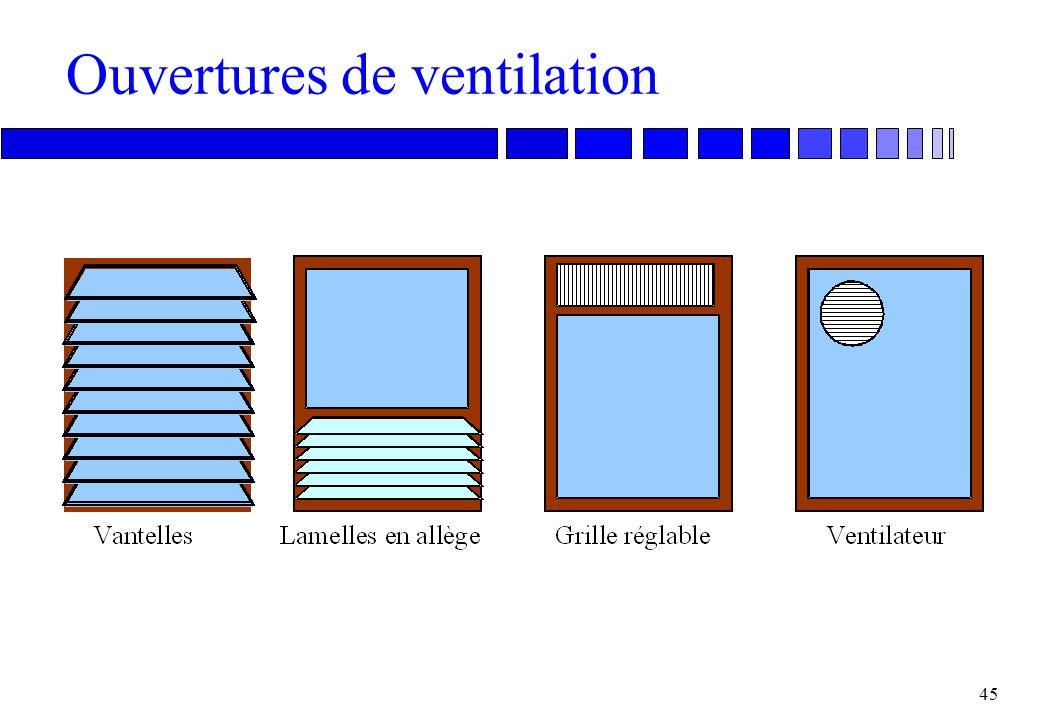 Ouvertures de ventilation