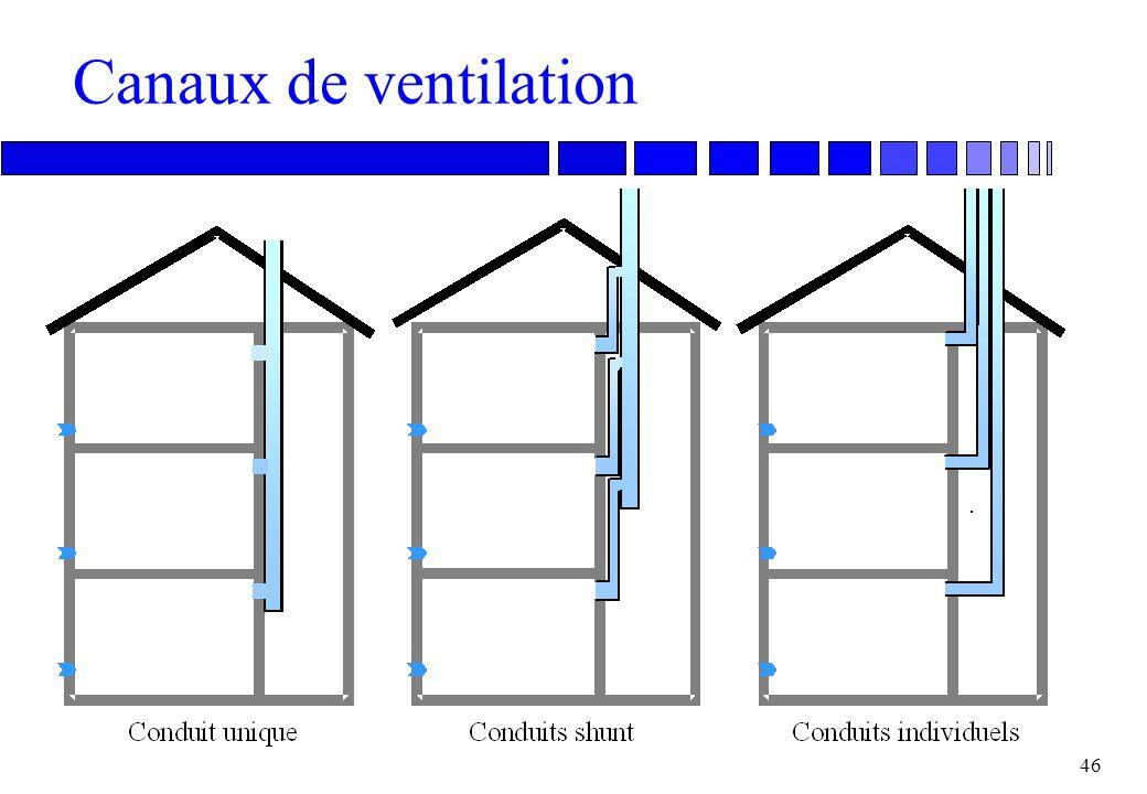 Canaux de ventilation
