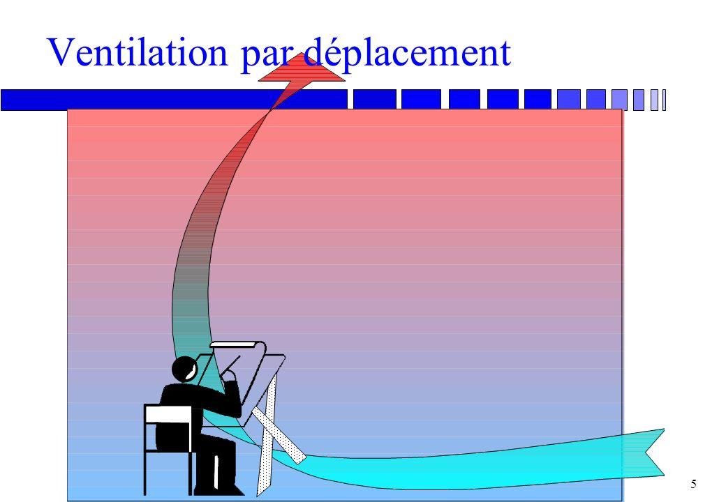Ventilation par déplacement