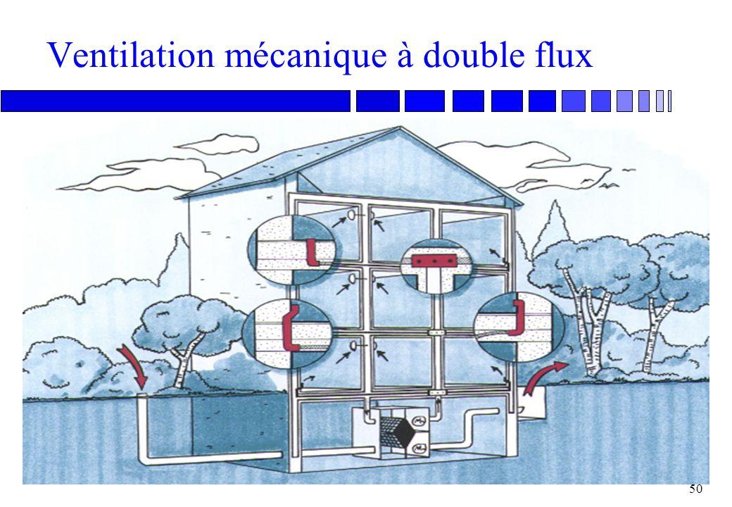 Ventilation mécanique à double flux