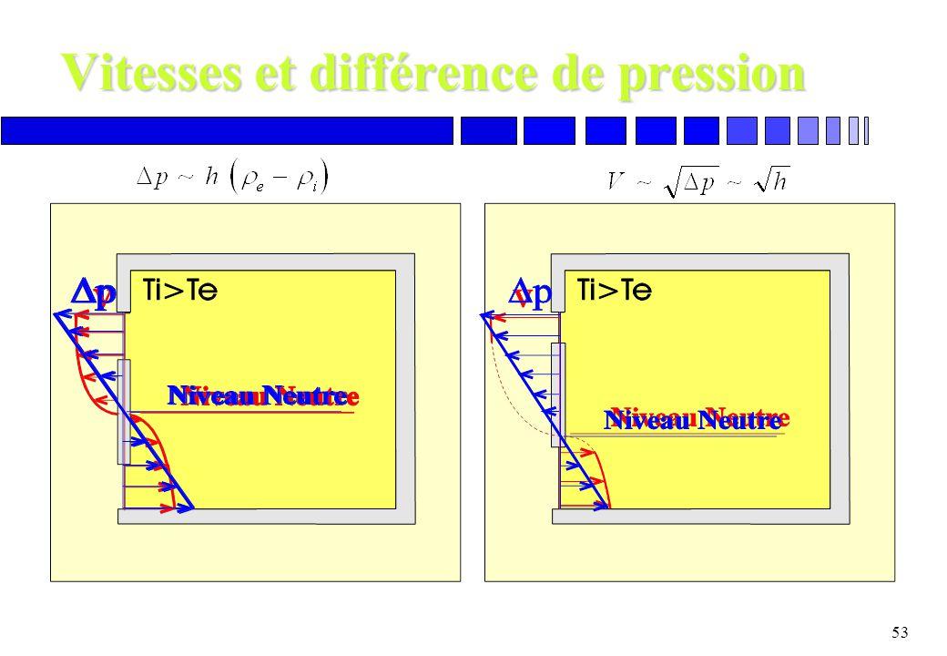 Vitesses et différence de pression
