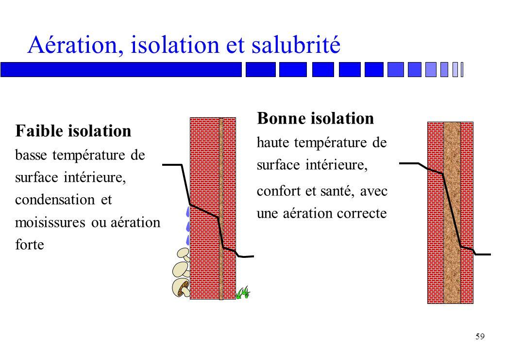Aération, isolation et salubrité
