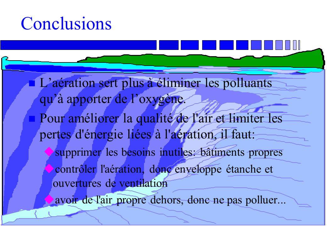 Conclusions L'aération sert plus à éliminer les polluants qu'à apporter de l'oxygène.