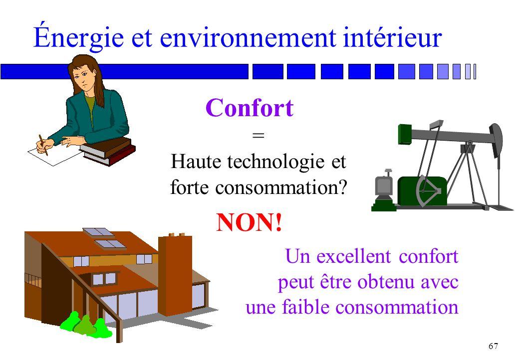 Énergie et environnement intérieur
