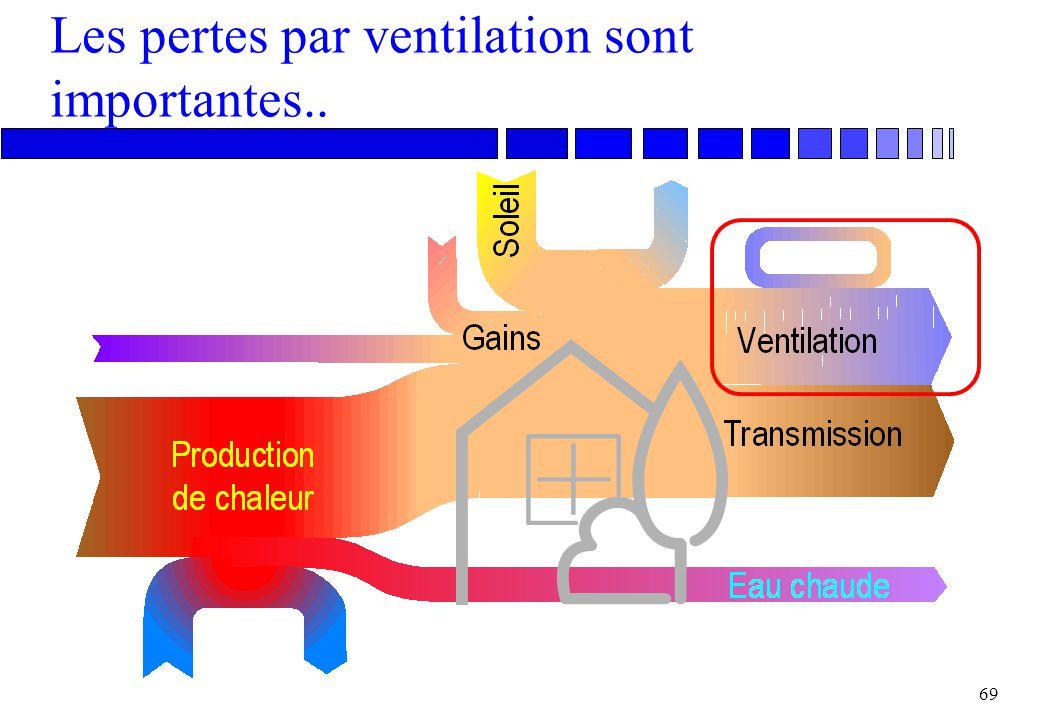 Les pertes par ventilation sont importantes..