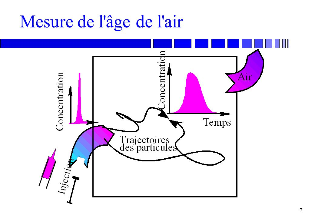 Mesure de l âge de l air
