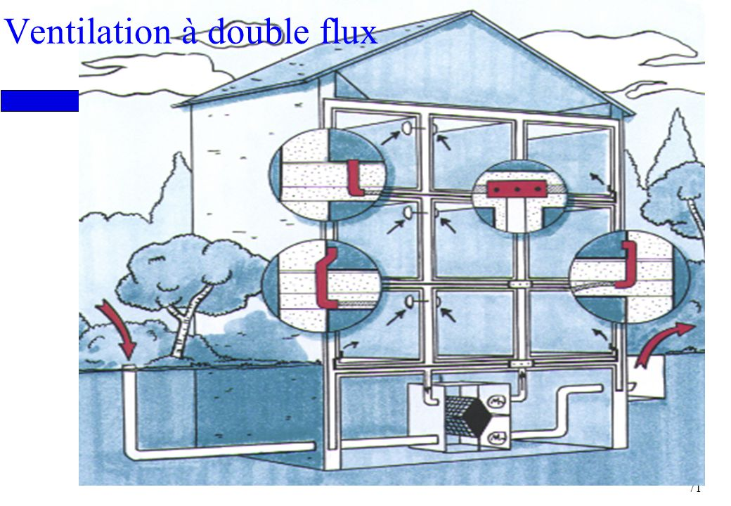 Ventilation à double flux