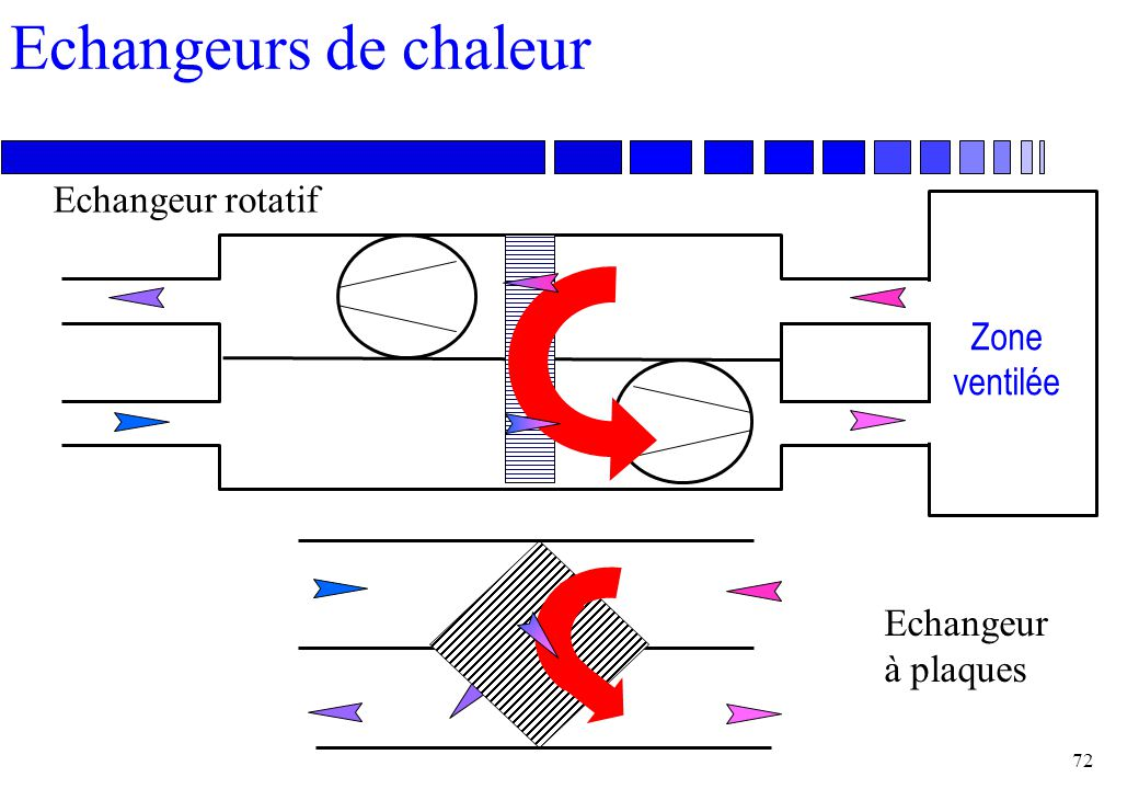 Echangeurs de chaleur Echangeur rotatif Zone ventilée Echangeur