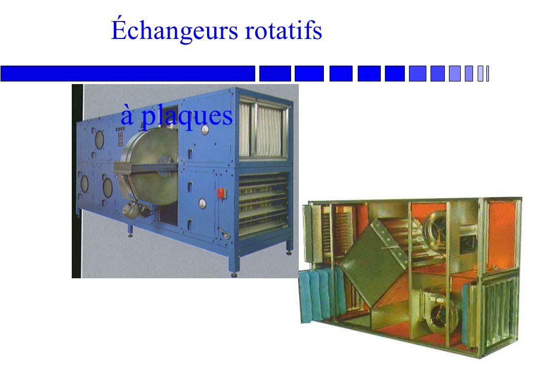Échangeurs rotatifs à plaques