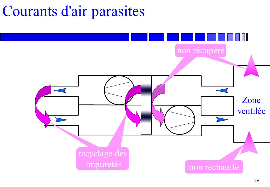 Courants d air parasites