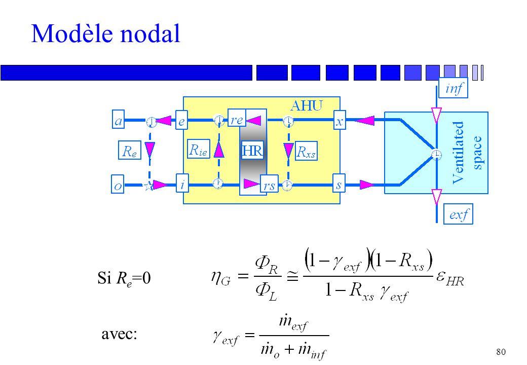Modèle nodal Si Re=0 avec: