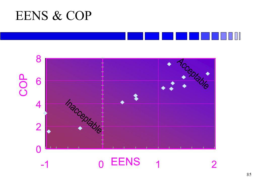 EENS & COP COP EENS 8 Acceptable 6 4 Inacceptable 2 -1 1 2