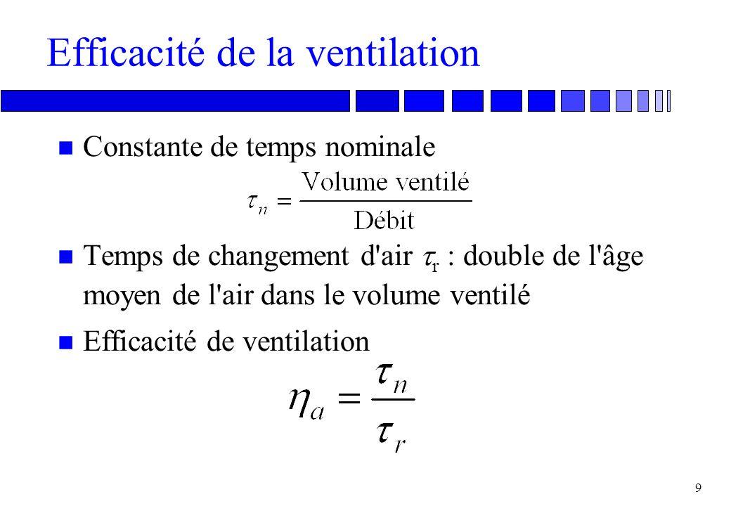 Efficacité de la ventilation