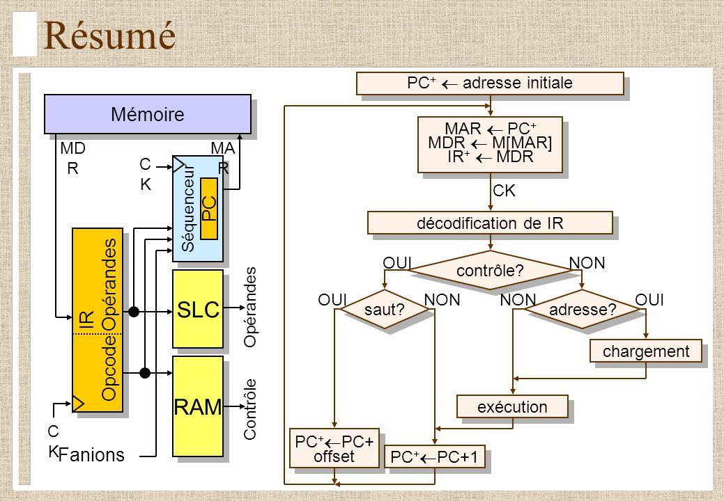 Architecture et technologie des ordinateurs II