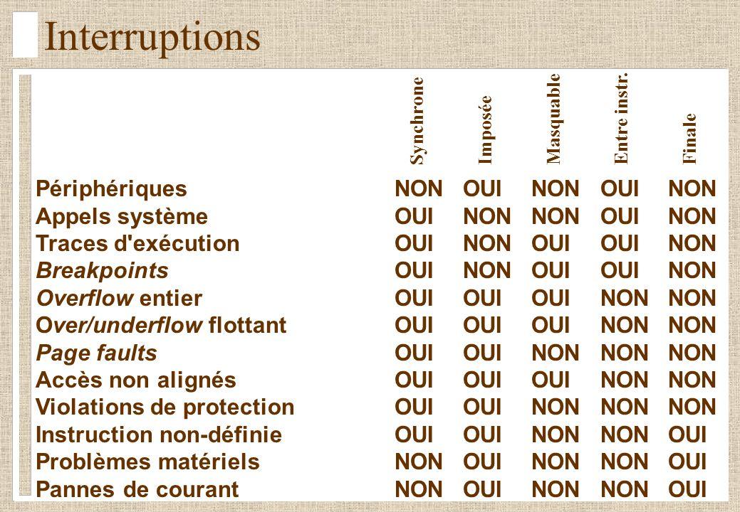 Interruptions Périphériques NON OUI NON OUI NON
